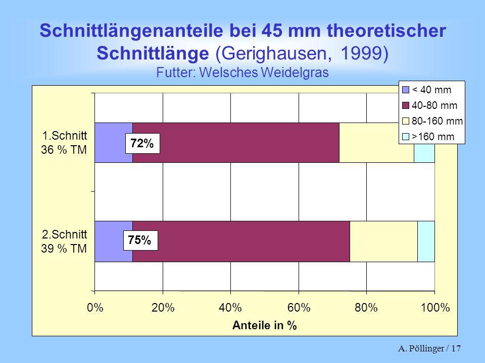 A. Pöllinger / 17 Schnittlängenanteile bei 45 mm theoretischer Schnittlänge (Gerighausen, 1999) Futter: Welsches Weidelgras 0%20%40%60%80%100% 2.Schni