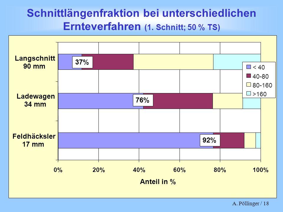 A. Pöllinger / 18 0%20%40%60%80%100% Feldhäcksler 17 mm Ladewagen 34 mm Langschnitt 90 mm Anteil in % Schnittlängenfraktion bei unterschiedlichen Ernt