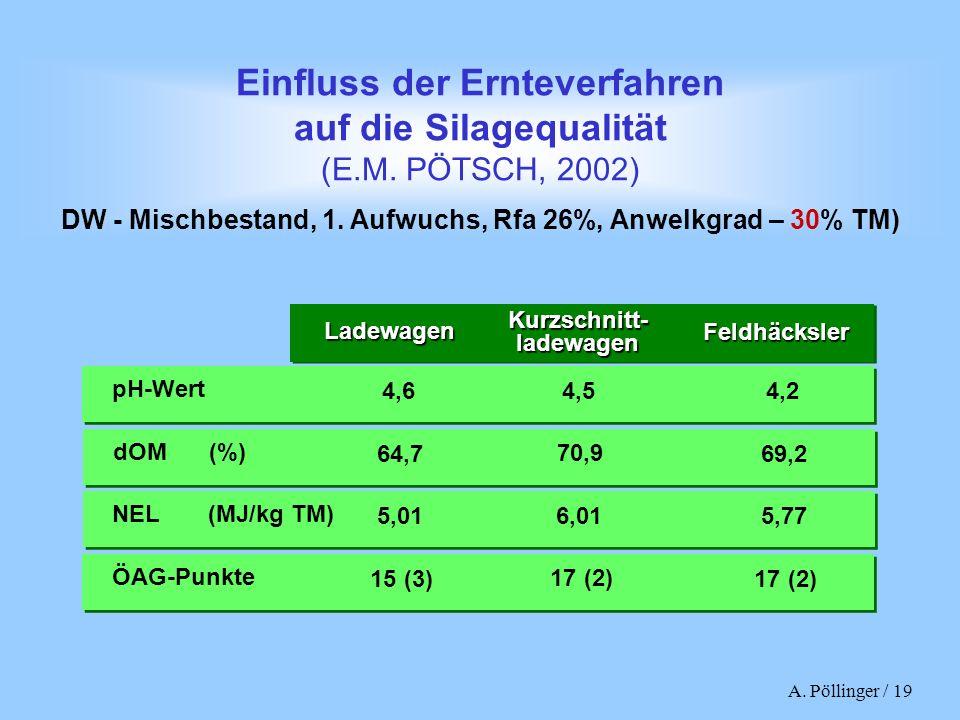 A. Pöllinger / 19 dOM(%) 69,2 64,7 70,9 NEL(MJ/kg TM) 5,77 5,01 6,01 ÖAG-Punkte 17 (2) 15 (3) 17 (2) Einfluss der Ernteverfahren auf die Silagequalitä