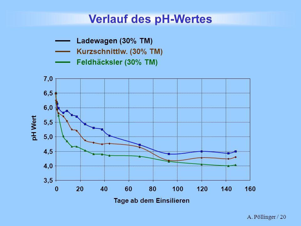 A. Pöllinger / 20 Verlauf des pH-Wertes im Silierversuch S-41/2000 3,5 4,0 4,5 5,0 5,5 6,0 6,5 7,0 020406080100120140160 Tage ab dem Einsilieren pH We