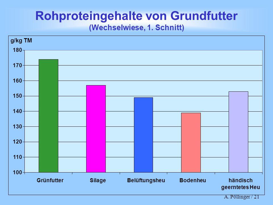 A. Pöllinger / 21 Rohproteingehalte von Grundfutter (Wechselwiese, 1. Schnitt) 100 110 120 130 140 150 160 170 180 g/kg TM Grünfutter Silage Belüftung