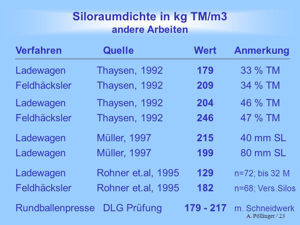 A. Pöllinger / 23 Siloraumdichte in kg TM/m3 andere Arbeiten VerfahrenQuelleWertAnmerkung LadewagenThaysen, 199217933 % TM FeldhäckslerThaysen, 199220