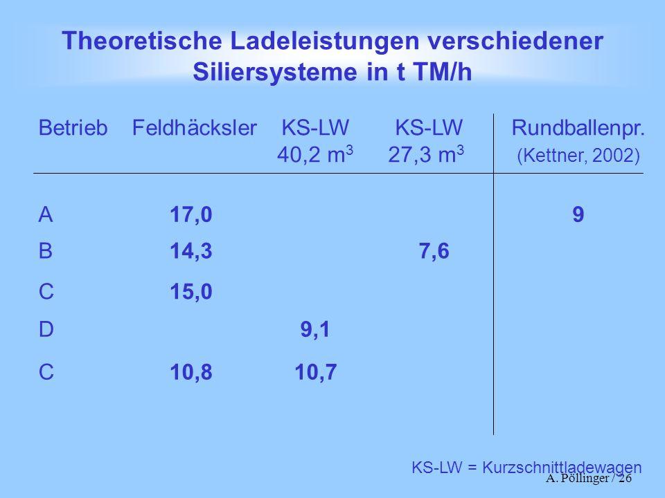 A. Pöllinger / 26 Theoretische Ladeleistungen verschiedener Siliersysteme in t TM/h Betrieb FeldhäckslerKS-LW KS-LWRundballenpr. 40,2 m 3 27,3 m 3 (Ke