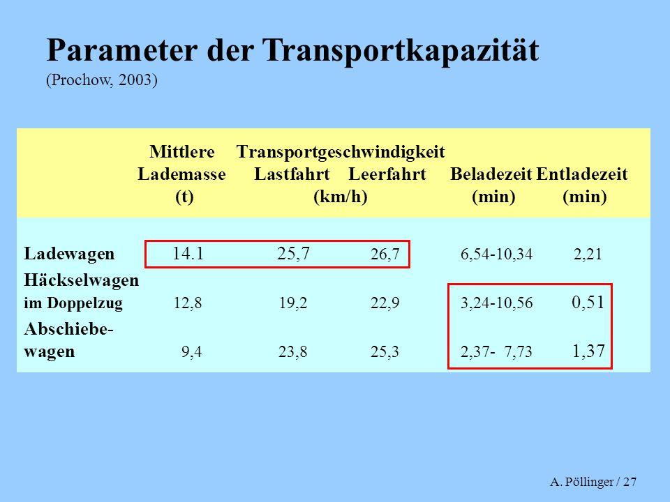 A. Pöllinger / 27 MittlereTransportgeschwindigkeit LademasseLastfahrt LeerfahrtBeladezeitEntladezeit (t)(km/h) (min) (min) Ladewagen14.125,7 26,76,54-