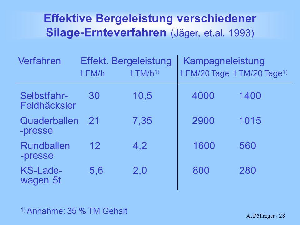 A. Pöllinger / 28 Effektive Bergeleistung verschiedener Silage-Ernteverfahren (Jäger, et.al. 1993) Selbstfahr-3010,540001400 Feldhäcksler Quaderballen