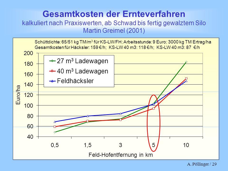 A. Pöllinger / 29 Gesamtkosten der Ernteverfahren kalkuliert nach Praxiswerten, ab Schwad bis fertig gewalztem Silo Martin Greimel (2001) 40 60 80 100
