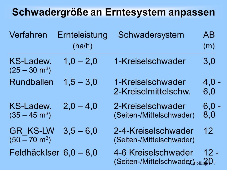 A. Pöllinger / 7 Schwadergröße an Erntesystem anpassen Rundballen 1,5 – 3,01-Kreiselschwader4,0 - 2-Kreiselmittelschw.6,0 Verfahren ErnteleistungSchwa