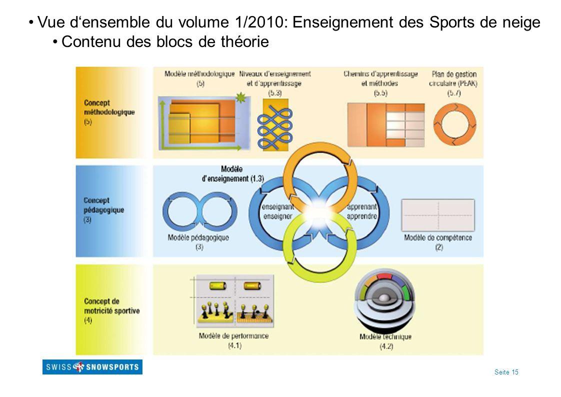 Seite 15 Vue densemble du volume 1/2010: Enseignement des Sports de neige Contenu des blocs de théorie