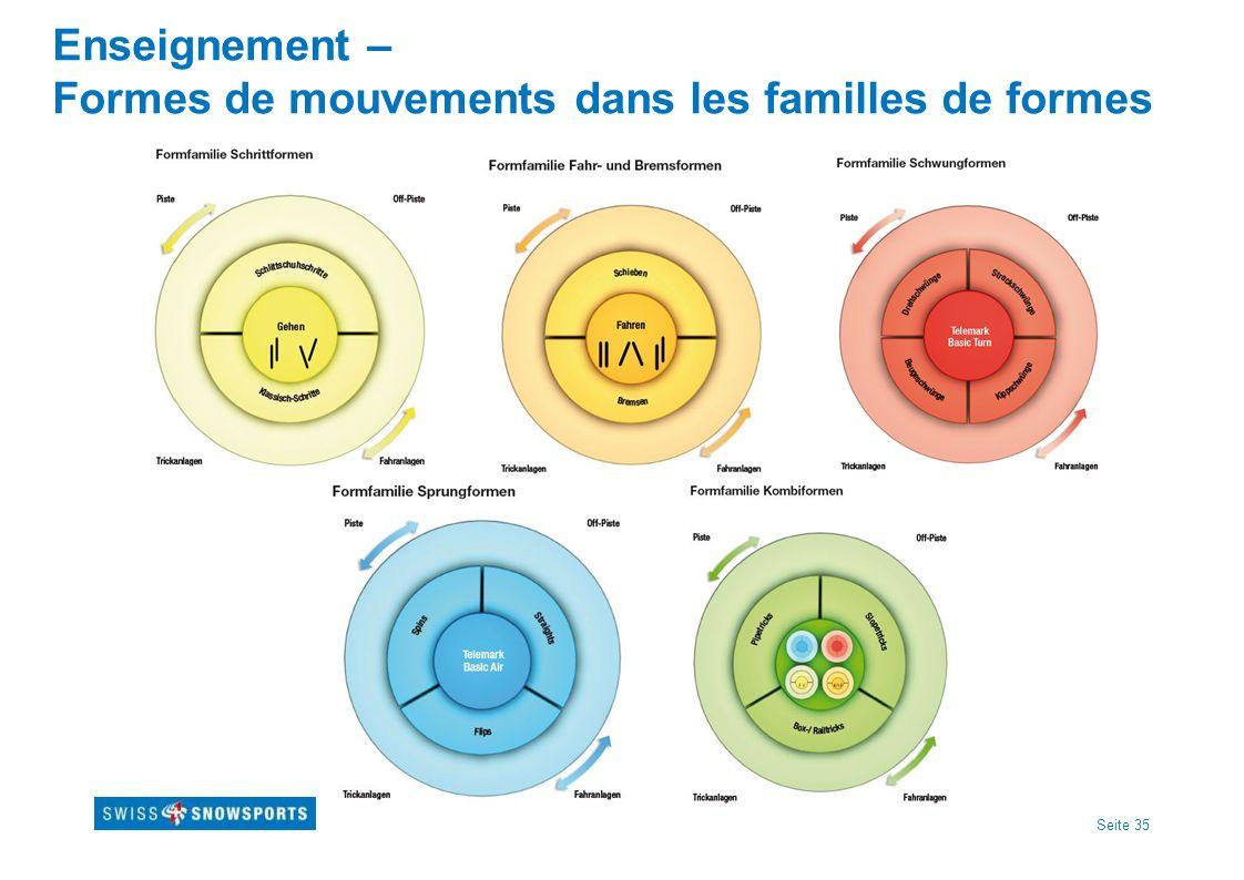 Seite 35 Enseignement – Formes de mouvements dans les familles de formes
