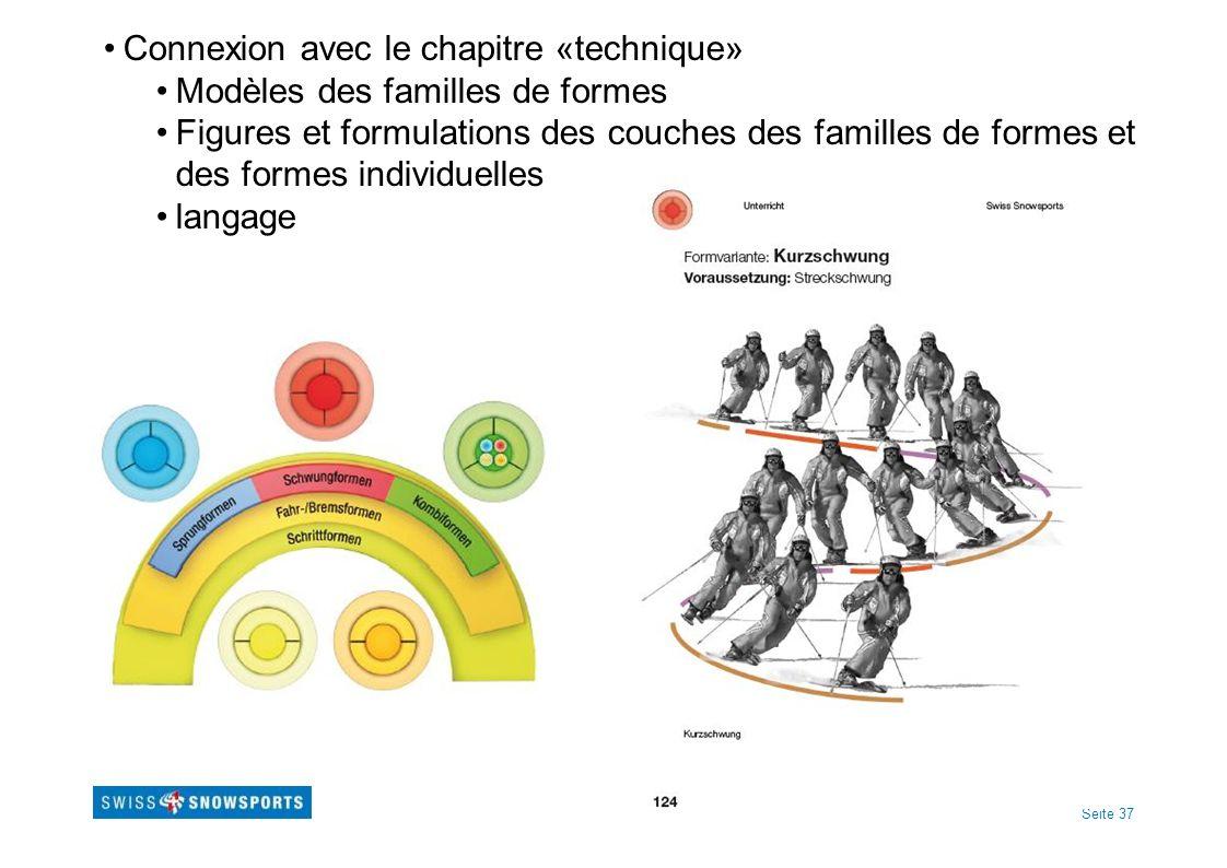 Seite 37 Connexion avec le chapitre «technique» Modèles des familles de formes Figures et formulations des couches des familles de formes et des formes individuelles langage