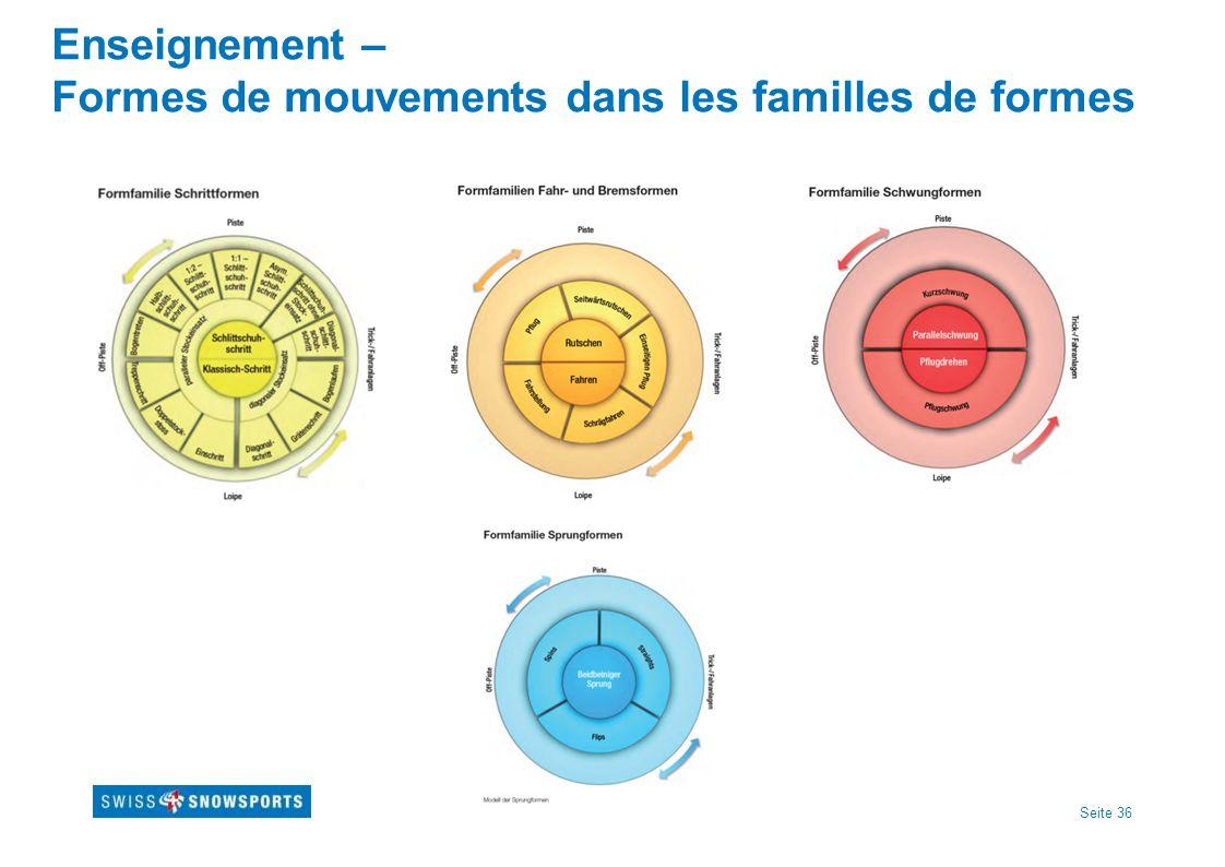 Seite 36 Enseignement – Formes de mouvements dans les familles de formes