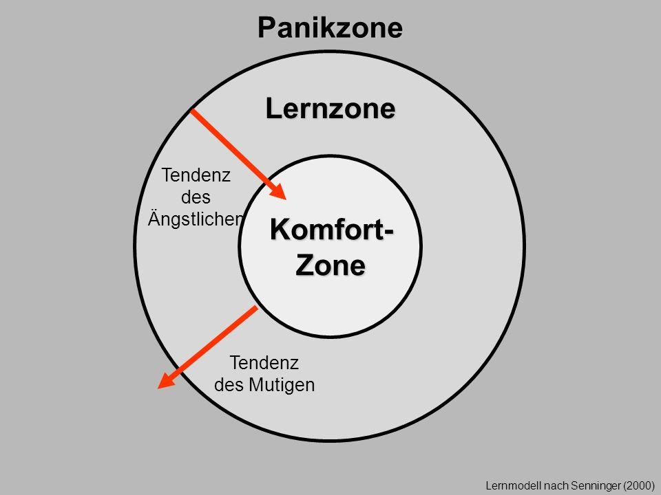 Komfort- Zone Lernzone Panikzone Lernmodell nach Senninger (2000) Tendenz des Ängstlichen Tendenz des Mutigen