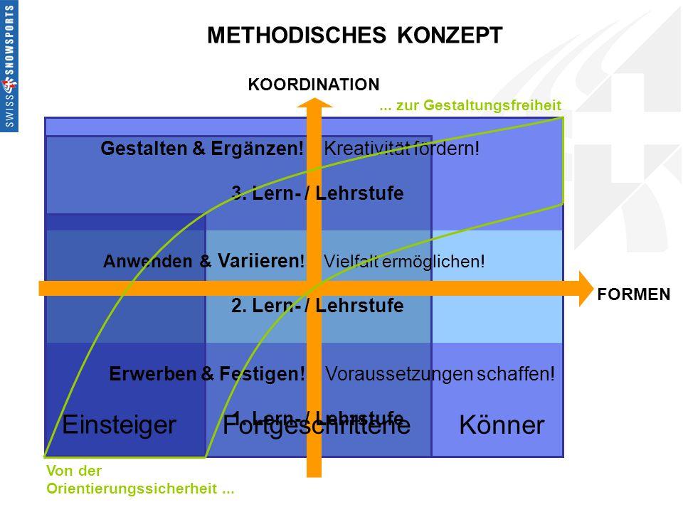METHODISCHES KONZEPT FORMEN KOORDINATION 1. Lern- / Lehrstufe Erwerben & Festigen! Voraussetzungen schaffen! Gestalten & Ergänzen! Kreativität fördern