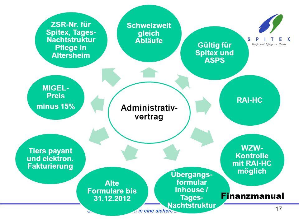 SPITEX - gemeinsam in eine sichere Zukunft Administrativ- vertrag Schweizweit gleich Abläufe Gültig für Spitex und ASPS RAI-HC WZW- Kontrolle mit RAI-