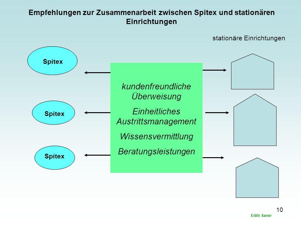 10 Spitex kundenfreundliche Überweisung Einheitliches Austrittsmanagement Wissensvermittlung Beratungsleistungen stationäre Einrichtungen Empfehlungen zur Zusammenarbeit zwischen Spitex und stationären Einrichtungen Edith Saner