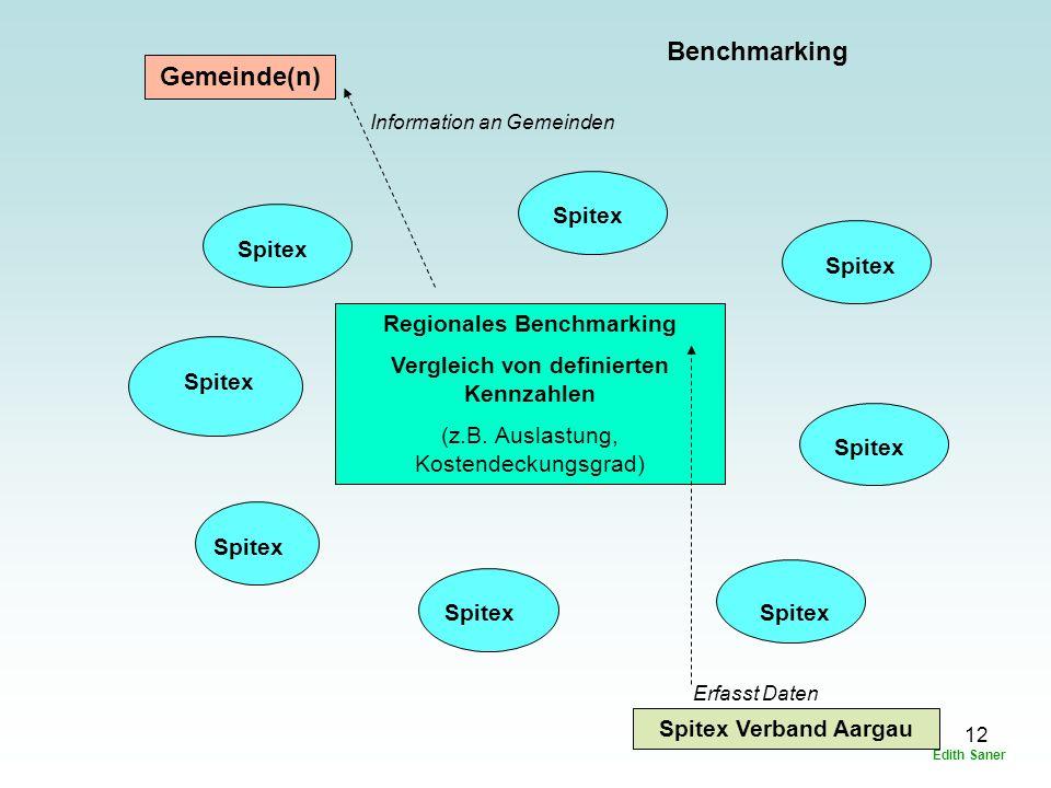 12 Gemeinde(n) Spitex Spitex Verband Aargau Regionales Benchmarking Vergleich von definierten Kennzahlen (z.B.