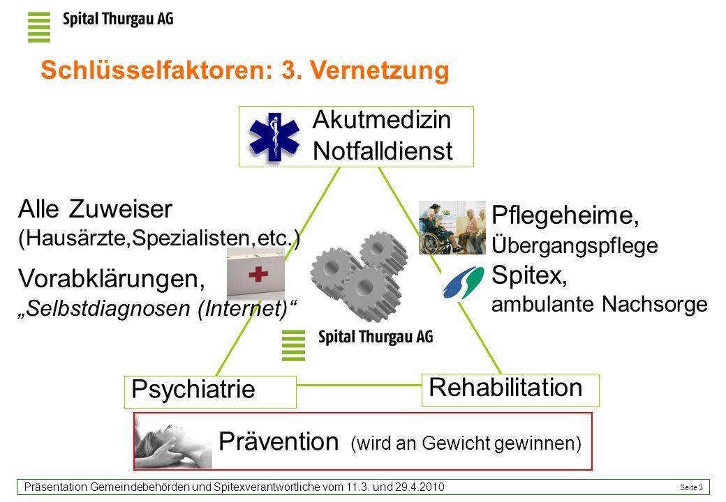 Seite 3 Präsentation Gemeindebehörden und Spitexverantwortliche vom 11.3. und 29.4.2010 Prävention (wird an Gewicht gewinnen) Psychiatrie Rehabilitati