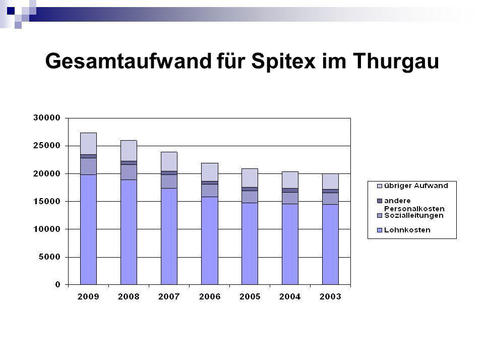 Gesamtaufwand für Spitex im Thurgau