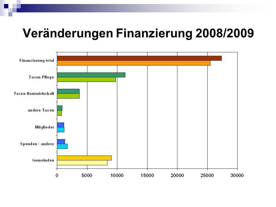 Veränderungen Finanzierung 2008/2009