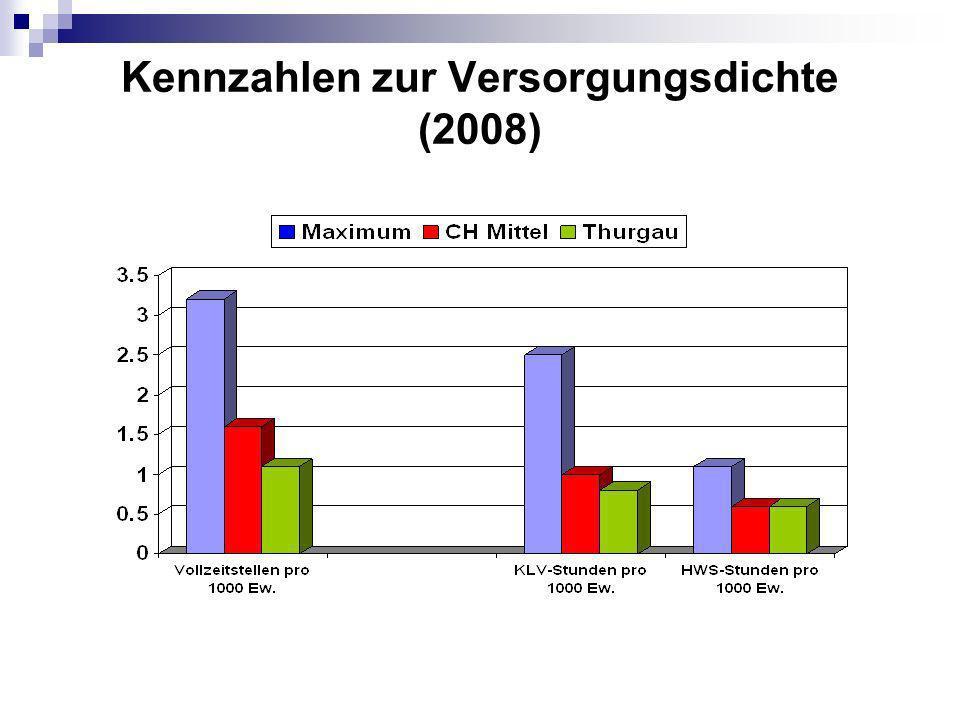 Kennzahlen zur Versorgungsdichte (2008)