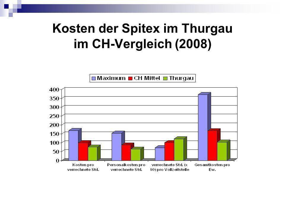 Kosten der Spitex im Thurgau im CH-Vergleich (2008)