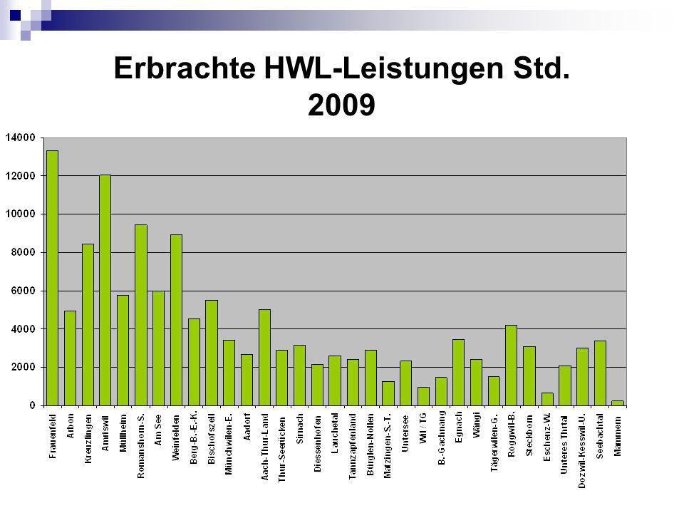 Erbrachte HWL-Leistungen Std. 2009
