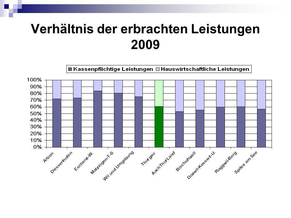 Verhältnis der erbrachten Leistungen 2009