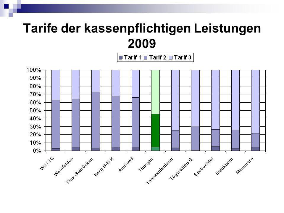 Tarife der kassenpflichtigen Leistungen 2009