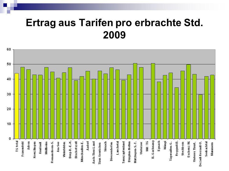 Ertrag aus Tarifen pro erbrachte Std. 2009