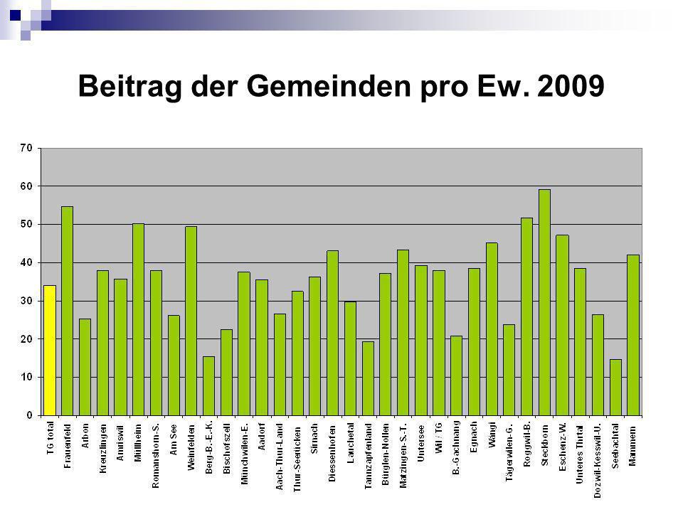 Beitrag der Gemeinden pro Ew. 2009