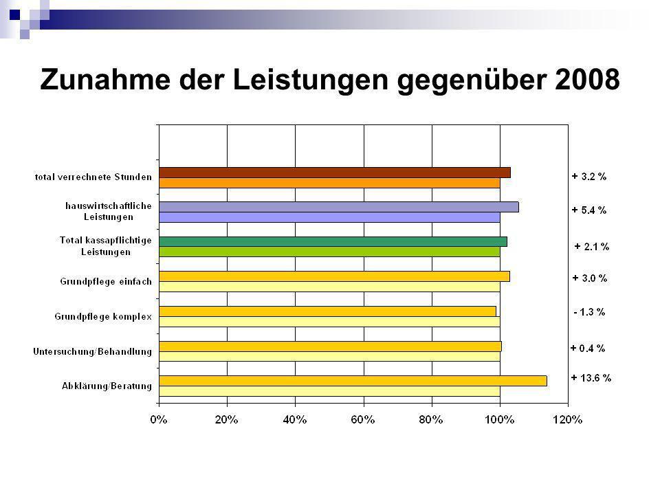 Zunahme der Leistungen gegenüber 2008