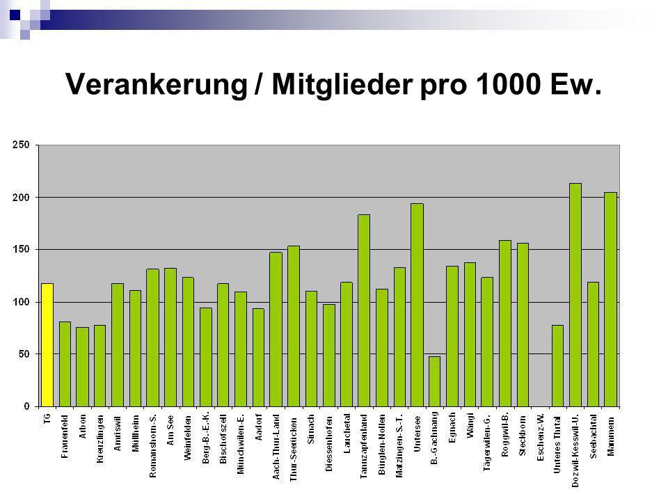 Verankerung / Mitglieder pro 1000 Ew.