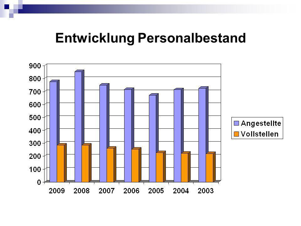 Qualifikation der Mitarbeiterinnen nach Vollstellen 2009
