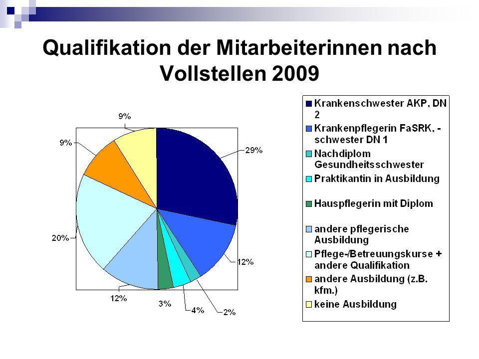Erbrachte Leistungen Std. total 2009