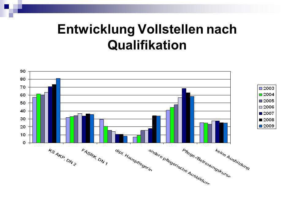 Entwicklung Vollstellen nach Qualifikation