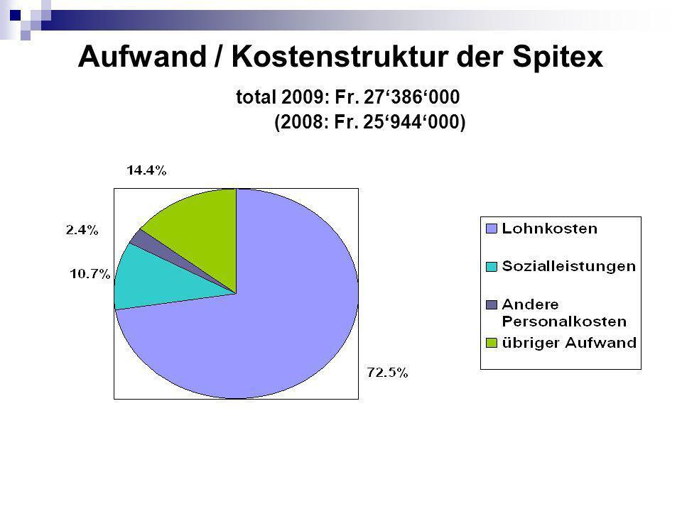 Erbrachte KLV-Leistungen Std. 2009