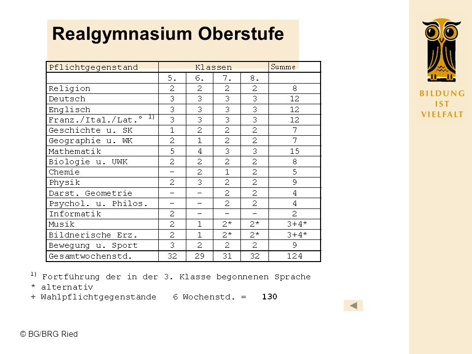 © BG/BRG Ried Realgymnasium Oberstufe