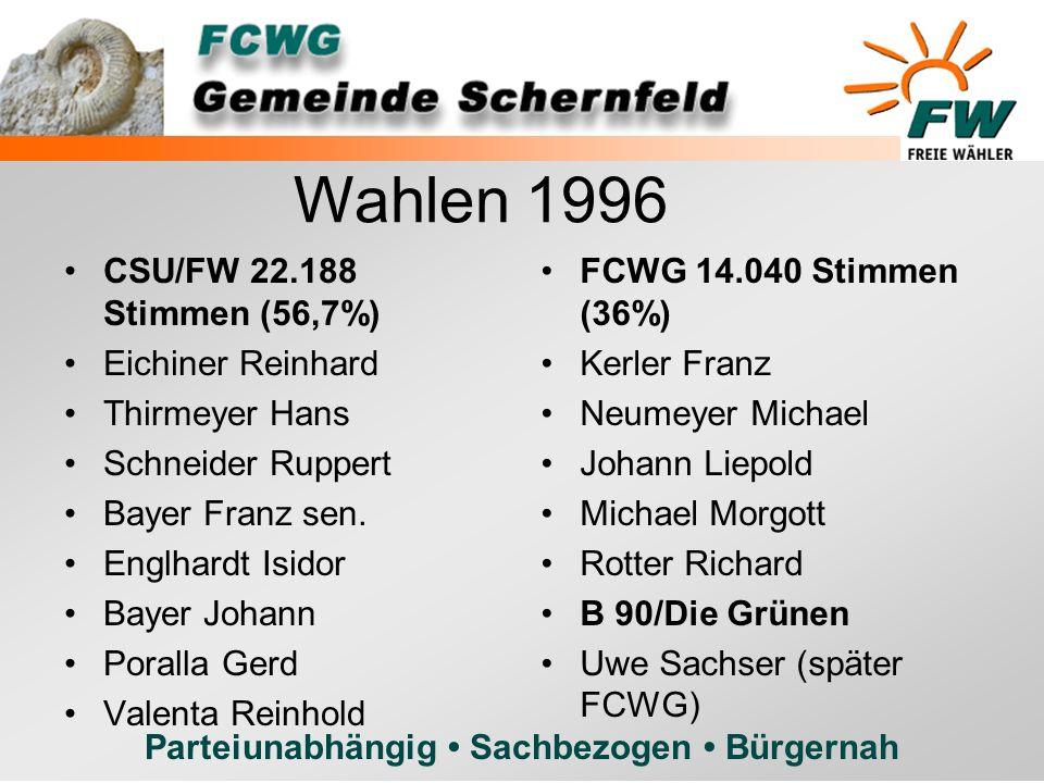 Parteiunabhängig Sachbezogen Bürgernah CSU/FW 22.188 Stimmen (56,7%) Eichiner Reinhard Thirmeyer Hans Schneider Ruppert Bayer Franz sen. Englhardt Isi