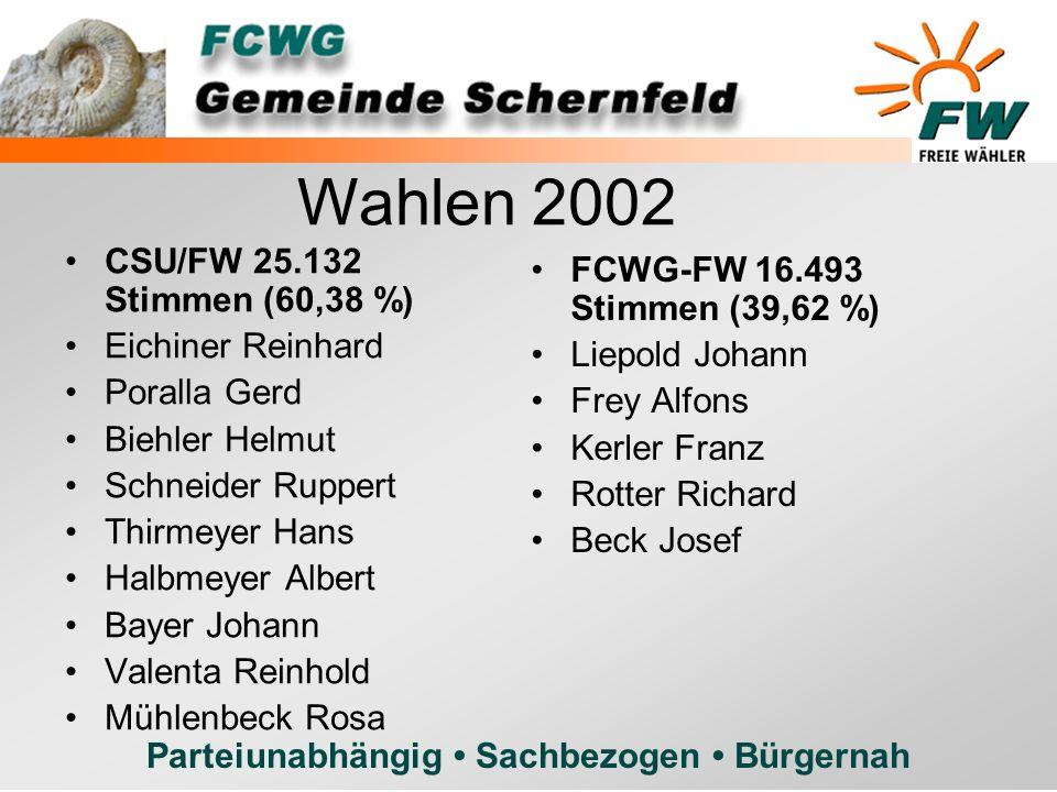 Parteiunabhängig Sachbezogen Bürgernah CSU/FW 25.132 Stimmen (60,38 %) Eichiner Reinhard Poralla Gerd Biehler Helmut Schneider Ruppert Thirmeyer Hans