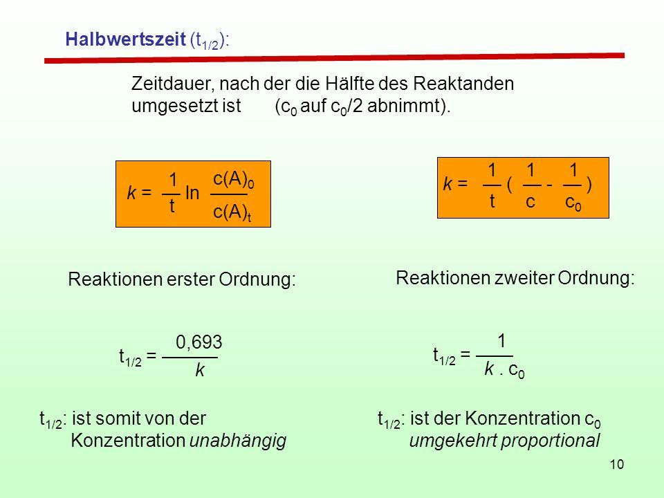 10 Halbwertszeit (t 1/2 ): Zeitdauer, nach der die Hälfte des Reaktanden umgesetzt ist (c 0 auf c 0 /2 abnimmt). Reaktionen erster Ordnung: t 1/2 = 0,