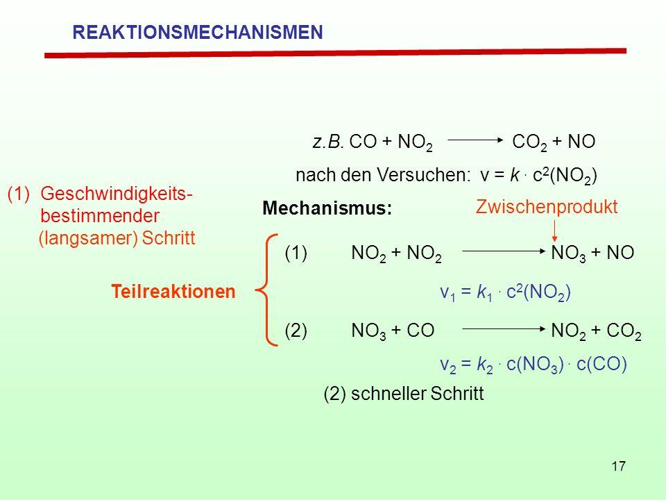 17 z.B. CO + NO 2 CO 2 + NO nach den Versuchen: v = k. c 2 (NO 2 ) Mechanismus: (1)NO 2 + NO 2 NO 3 + NO v 1 = k 1. c 2 (NO 2 ) Zwischenprodukt (2)NO