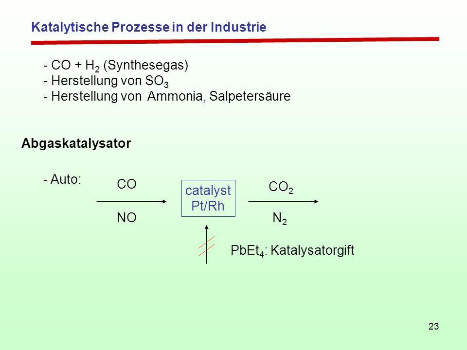 23 Abgaskatalysator - CO + H 2 (Synthesegas) - Herstellung von SO 3 - Herstellung von Ammonia, Salpetersäure - Auto: catalyst Pt/Rh CO NO CO 2 N2N2 Pb