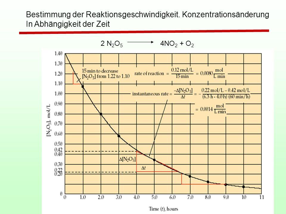 4 Bestimmung der Reaktionsgeschwindigkeit. Konzentrationsänderung In Abhängigkeit der Zeit 2 N 2 O 5 4NO 2 + O 2
