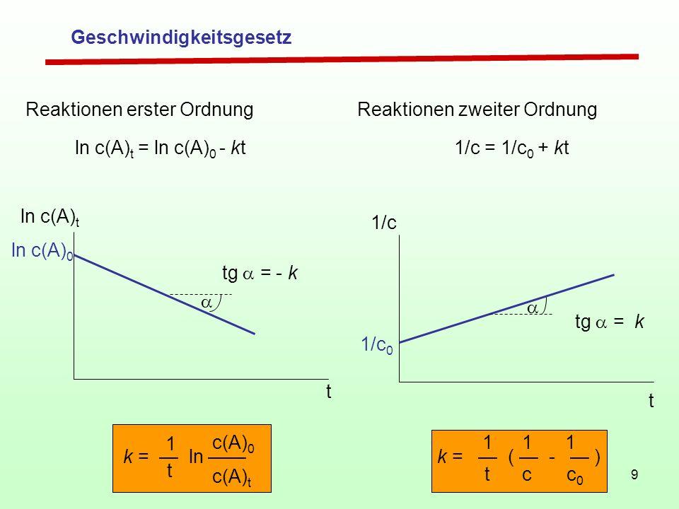9 Reaktionen zweiter Ordnung 1/c = 1/c 0 + kt 1/c 1/c 0 a tg = k t k = ( - ) 11 c c 0 1 t Reaktionen erster Ordnung ln c(A) t = ln c(A) 0 - kt t ln c(