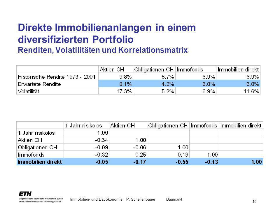 Immobilien- und BauökonomieP. Schellenbauer Baumarkt 10 Direkte Immobilienanlangen in einem diversifizierten Portfolio Renditen, Volatilitäten und Kor