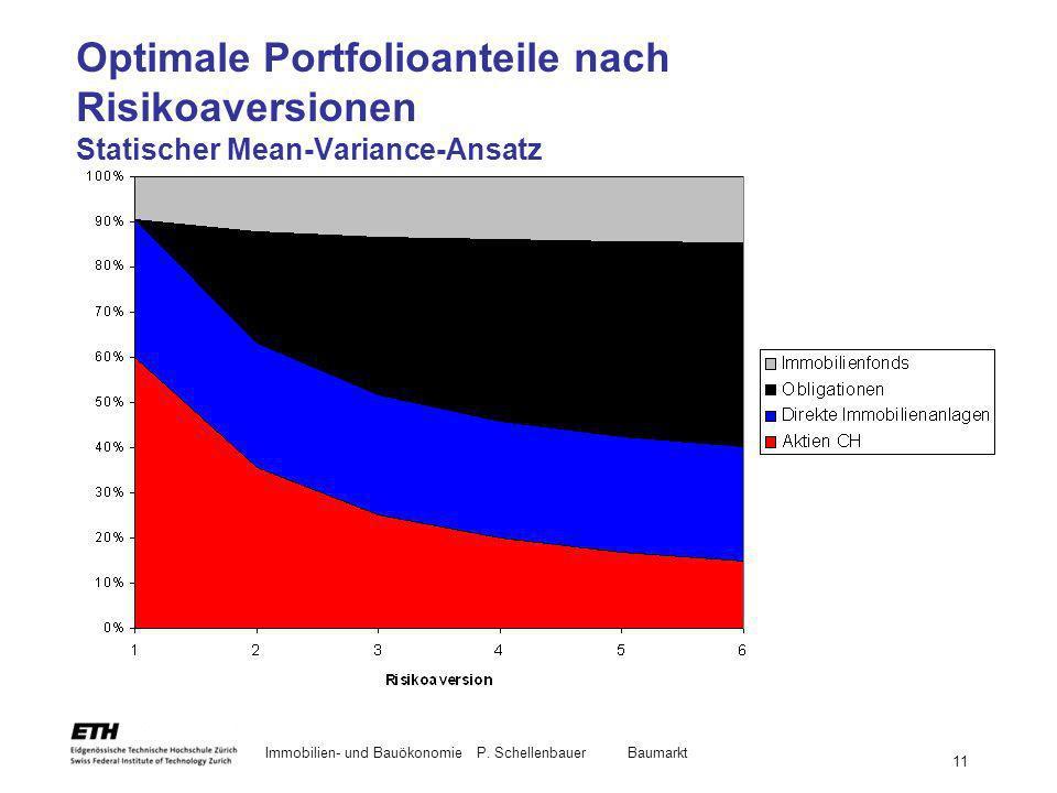 Immobilien- und BauökonomieP. Schellenbauer Baumarkt 11 Optimale Portfolioanteile nach Risikoaversionen Statischer Mean-Variance-Ansatz