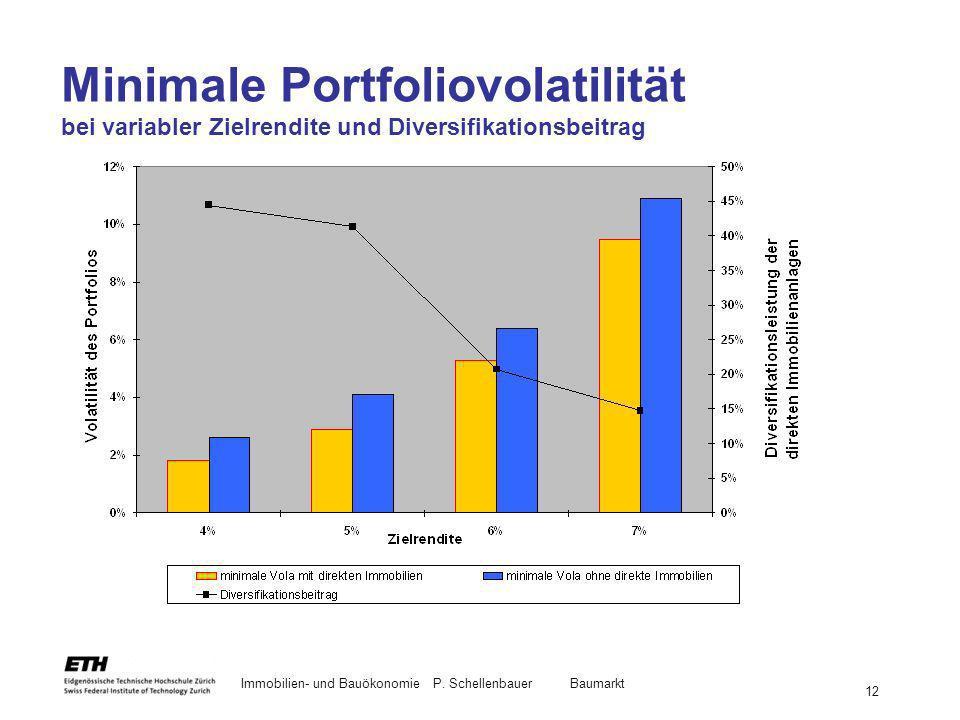 Immobilien- und BauökonomieP. Schellenbauer Baumarkt 12 Minimale Portfoliovolatilität bei variabler Zielrendite und Diversifikationsbeitrag