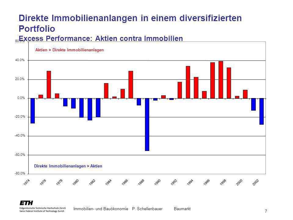 Immobilien- und BauökonomieP. Schellenbauer Baumarkt 7 Direkte Immobilienanlangen in einem diversifizierten Portfolio Excess Performance: Aktien contr
