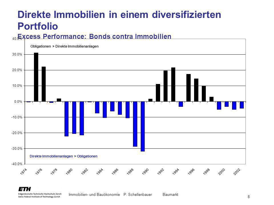 Immobilien- und BauökonomieP. Schellenbauer Baumarkt 8 Direkte Immobilien in einem diversifizierten Portfolio Excess Performance: Bonds contra Immobil