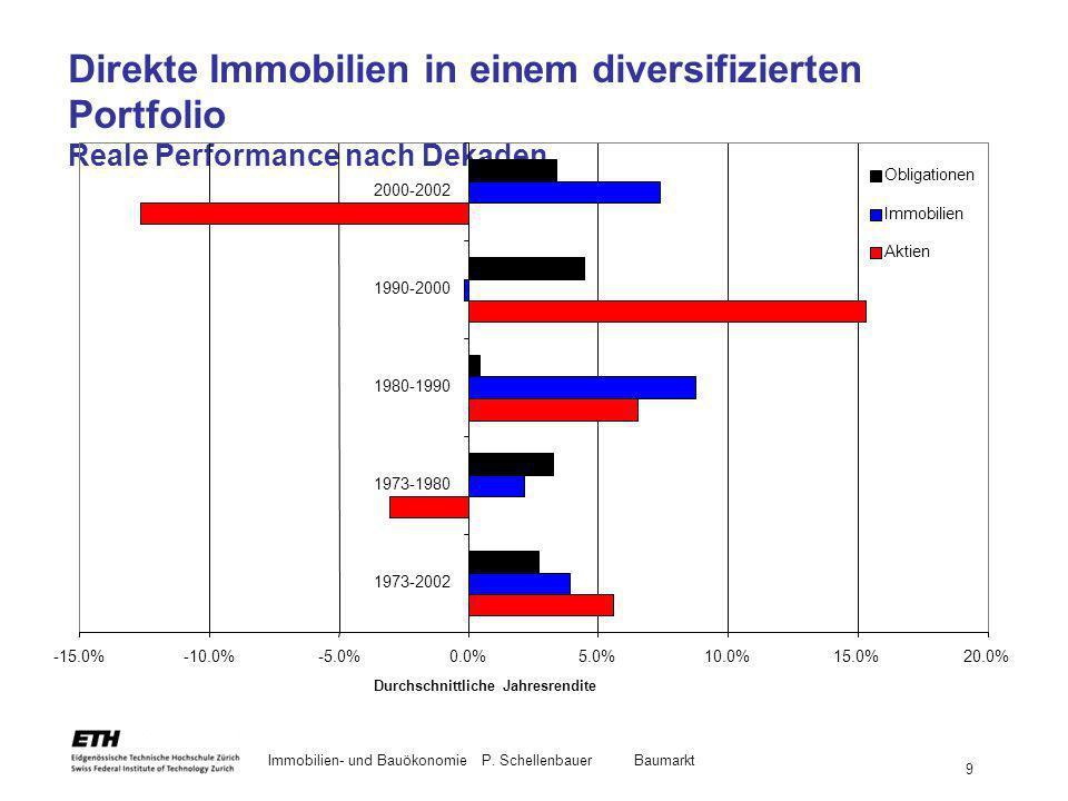 Immobilien- und BauökonomieP. Schellenbauer Baumarkt 9 Direkte Immobilien in einem diversifizierten Portfolio Reale Performance nach Dekaden Durchschn